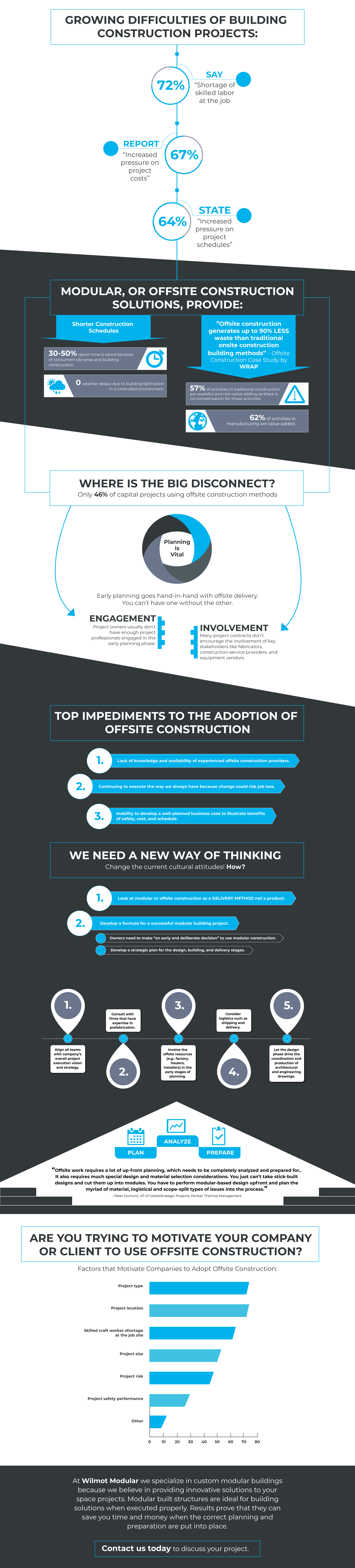 Offsite Modular Construction Infographic